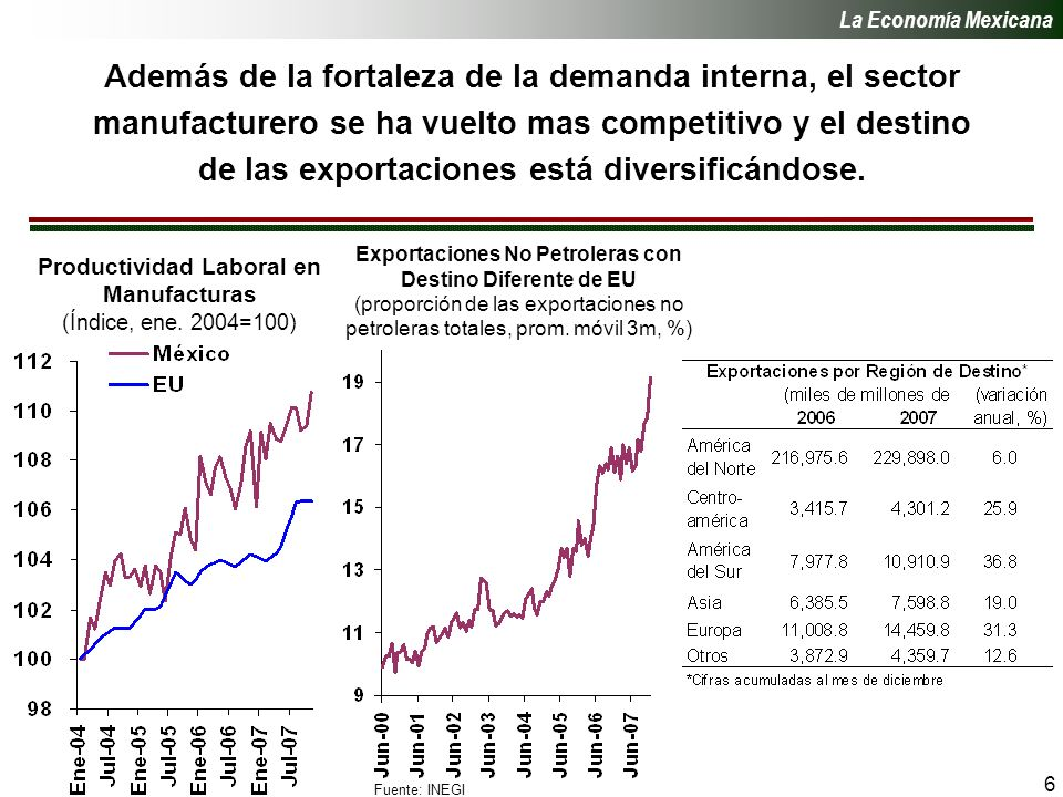 6 Además de la fortaleza de la demanda interna, el sector manufacturero se ha vuelto mas competitivo y el destino de las exportaciones está diversificándose.
