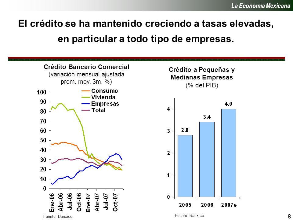 8 El crédito se ha mantenido creciendo a tasas elevadas, en particular a todo tipo de empresas.