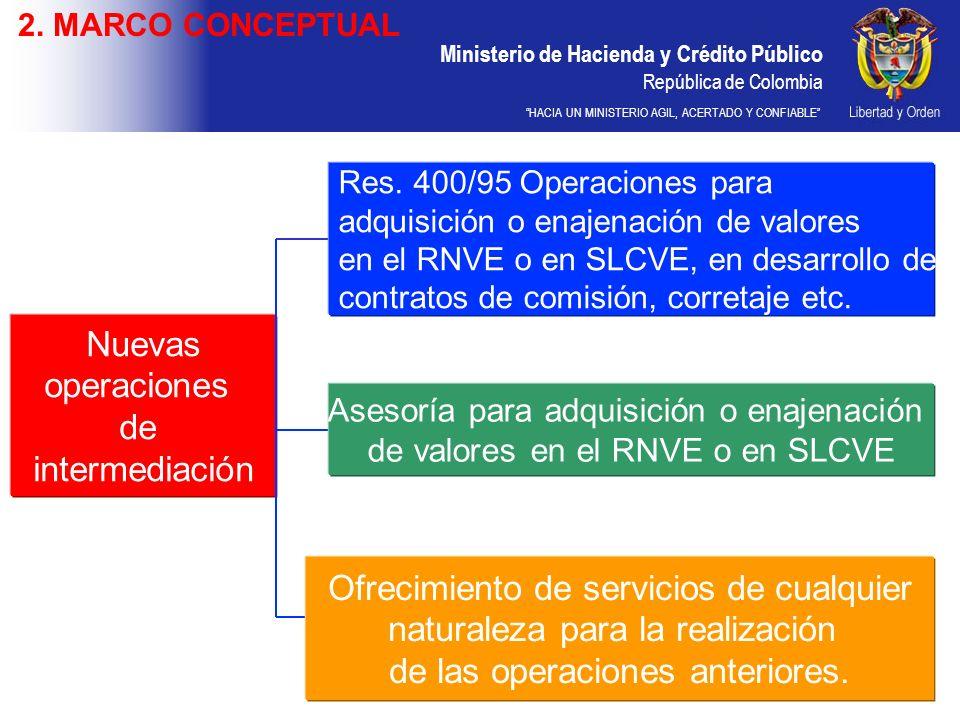 Ministerio de Hacienda y Crédito Público República de Colombia HACIA UN MINISTERIO AGIL, ACERTADO Y CONFIABLE Nuevas operaciones de intermediación Res.