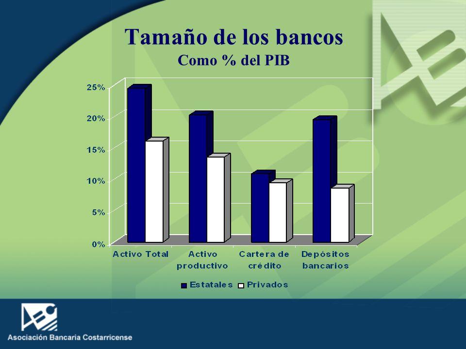 Tamaño de los bancos Como % del PIB
