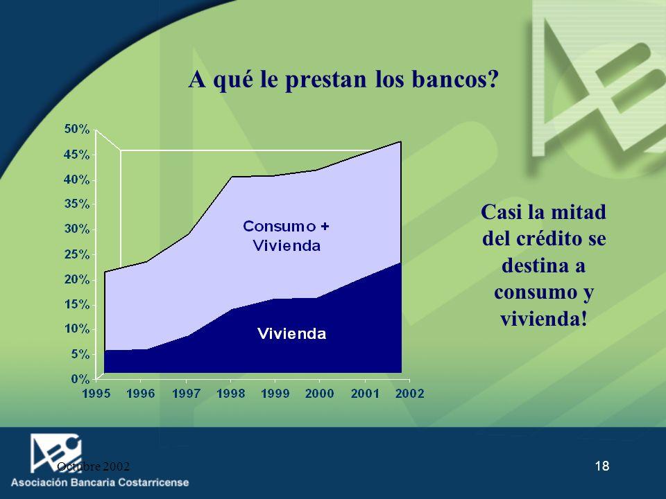 Octubre 200218 A qué le prestan los bancos? Casi la mitad del crédito se destina a consumo y vivienda!