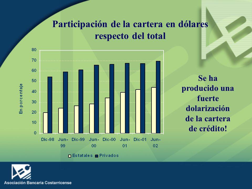 Participación de la cartera en dólares respecto del total Se ha producido una fuerte dolarización de la cartera de crédito!