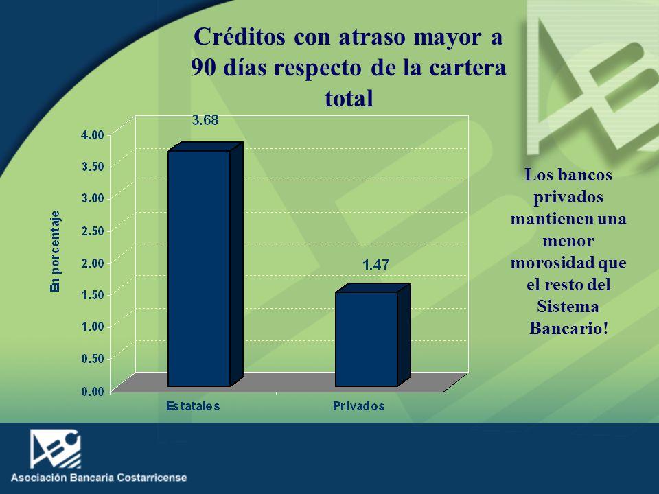 Créditos con atraso mayor a 90 días respecto de la cartera total Los bancos privados mantienen una menor morosidad que el resto del Sistema Bancario!