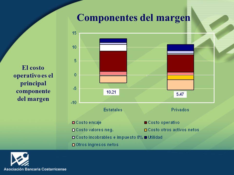 El costo operativo es el principal componente del margen Componentes del margen