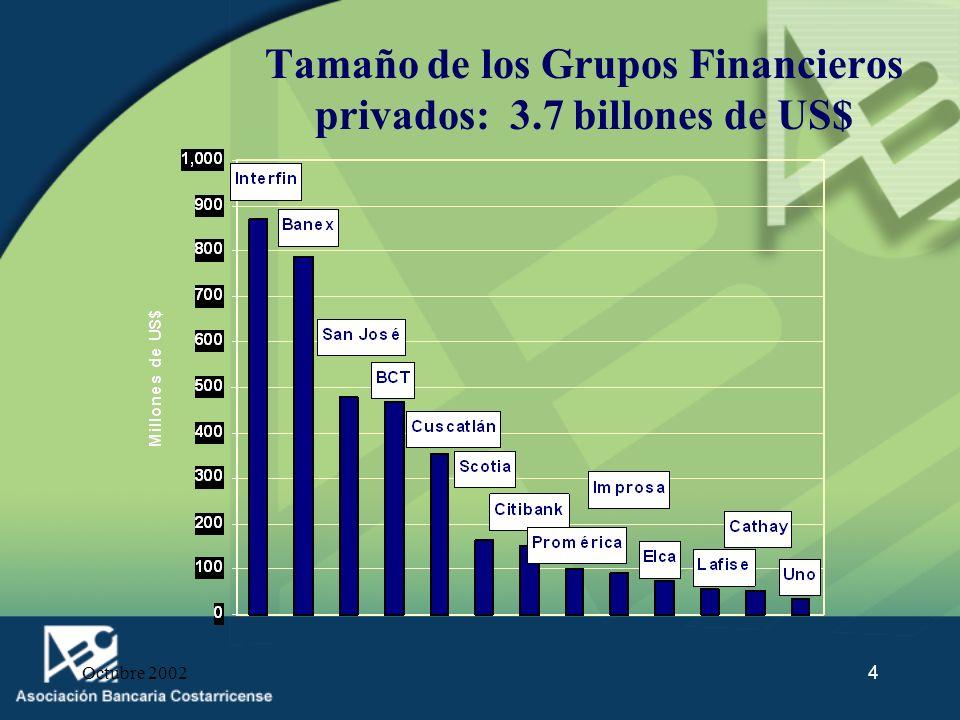 Octubre 20024 Tamaño de los Grupos Financieros privados: 3.7 billones de US$