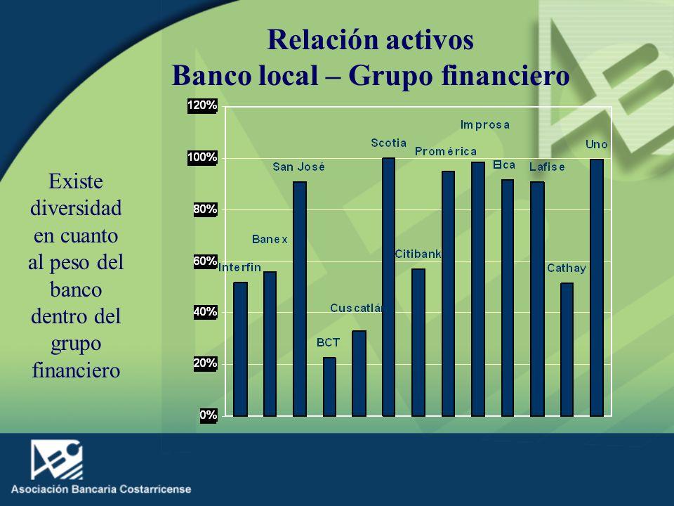 Relación activos Banco local – Grupo financiero Existe diversidad en cuanto al peso del banco dentro del grupo financiero