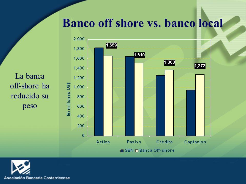En general existe un alto nivel de concentración dentro del SBN: 5 bancos concentran el 71% del crédito y el 79% de los depósitos!