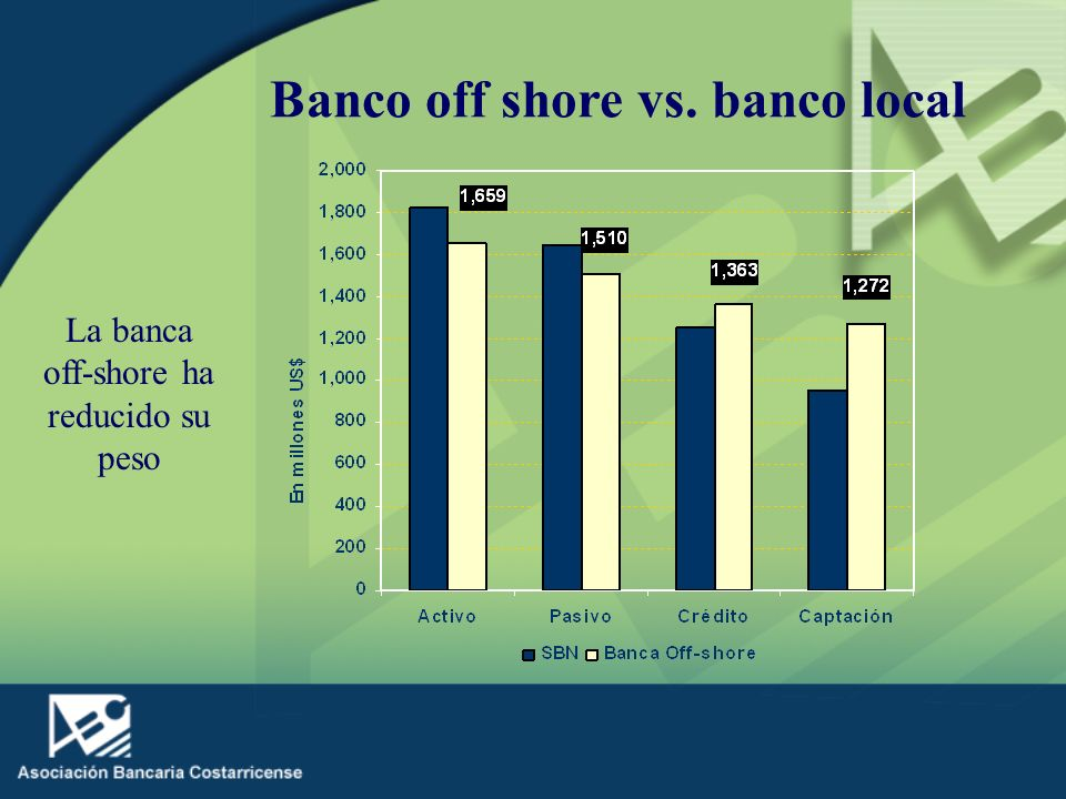 Banco off shore vs. banco local La banca off-shore ha reducido su peso