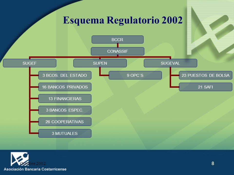 Octubre 200229 Propuestas de modificación Proyecto de Reformas Financieras: con el fin de avanzar en una serie de temas que afectan, de manera negativa, la operatividad de los bancos.