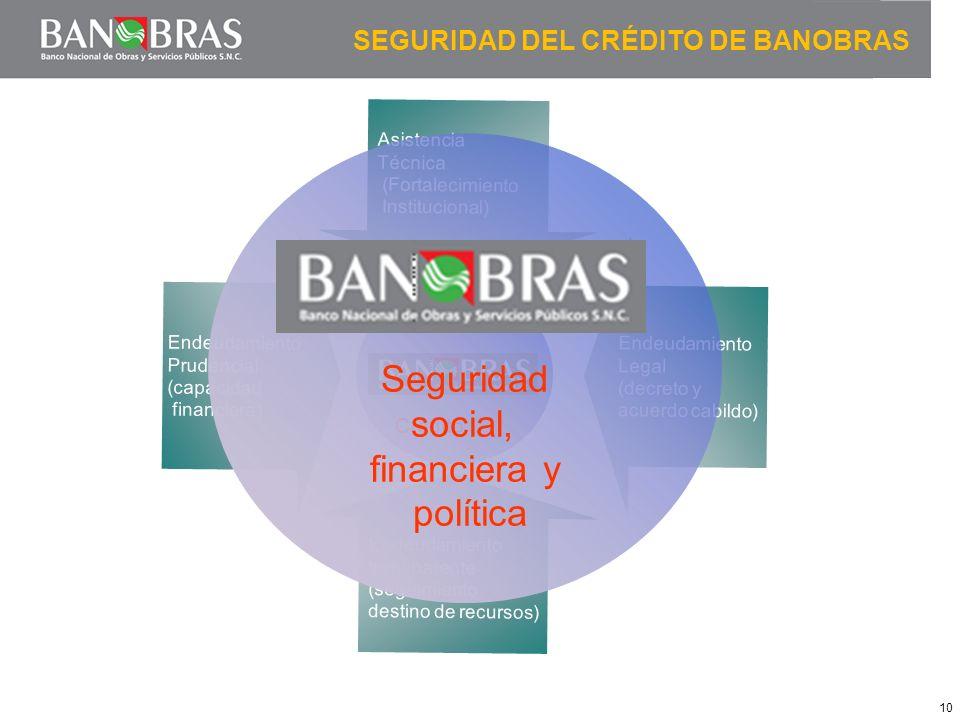 10 SEGURIDAD DEL CRÉDITO DE BANOBRAS Endeudamiento transparente (seguimiento destino de recursos) EndeudamientoLegal(decreto yacuerdo cabildo) Endeuda