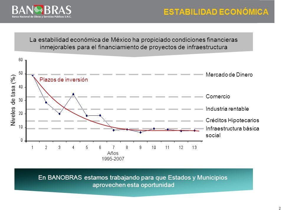 2 Mercado de Dinero Comercio Industria rentable Créditos Hipotecarios Infraestructura básica social Plazos de inversión La estabilidad económica de Mé