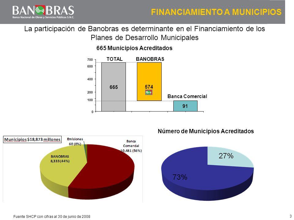 3 FINANCIAMIENTO A MUNICIPIOS Fuente SHCP con cifras al 30 de junio de 2008 91 0 100 200 400 600 700 1 665 BANOBRAS TOTAL Banca Comercial La participa