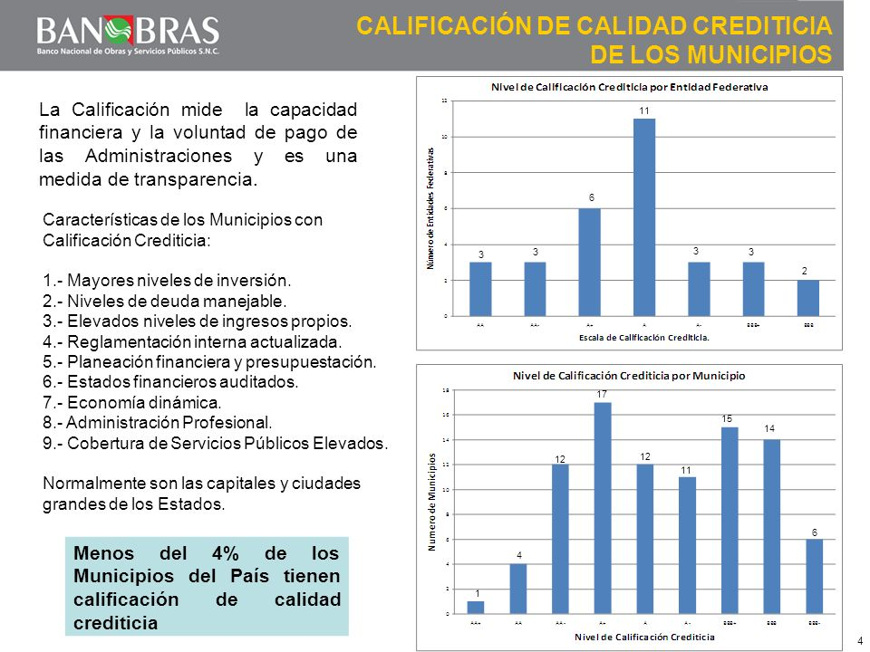 4 CALIFICACIÓN DE CALIDAD CREDITICIA DE LOS MUNICIPIOS 3 3 6 11 3 3 2 1 4 12 17 12 11 15 14 6 Menos del 4% de los Municipios del País tienen calificación de calidad crediticia Características de los Municipios con Calificación Crediticia: 1.- Mayores niveles de inversión.