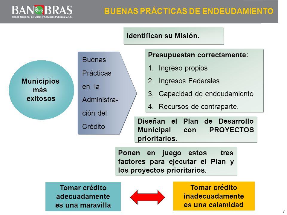 7 BUENAS PRÁCTICAS DE ENDEUDAMIENTO Identifican su Misión. Diseñan el Plan de Desarrollo Municipal con PROYECTOS prioritarios. Ponen en juego estos tr