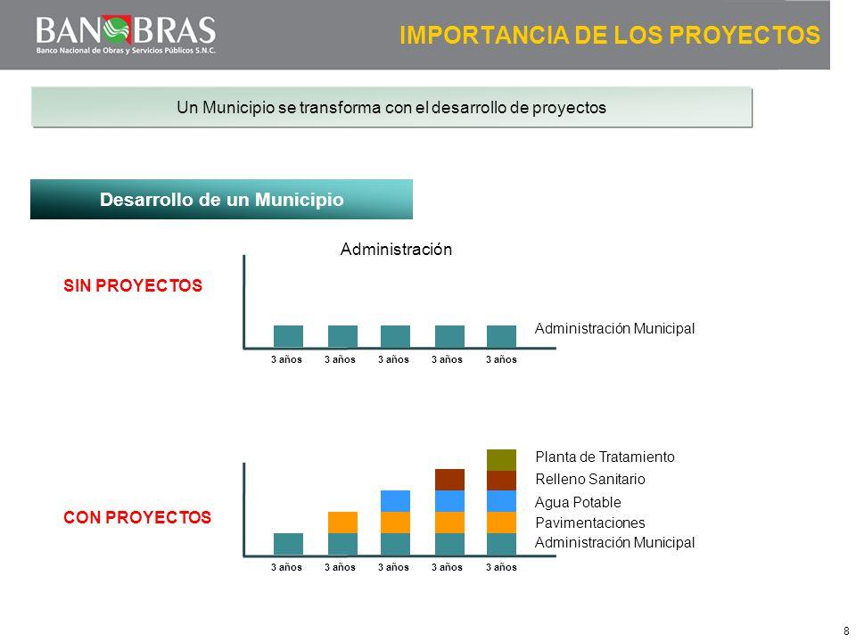 8 IMPORTANCIA DE LOS PROYECTOS Un Municipio se transforma con el desarrollo de proyectos Desarrollo de un Municipio SIN PROYECTOS 3 años CON PROYECTOS