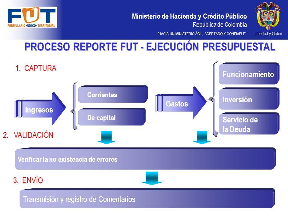 Ministerio de Hacienda y Crédito Público República de Colombia HACIA UN MINISTERIO ÁGIL, ACERTADO Y CONFIABLE PROCESO REPORTE FUT - EJECUCIÓN PRESUPUE