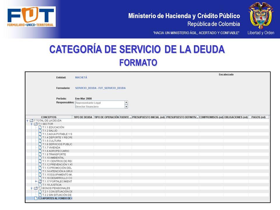 Ministerio de Hacienda y Crédito Público República de Colombia HACIA UN MINISTERIO ÁGIL, ACERTADO Y CONFIABLE CATEGORÍA DE SERVICIO DE LA DEUDA FORMATO FORMATO