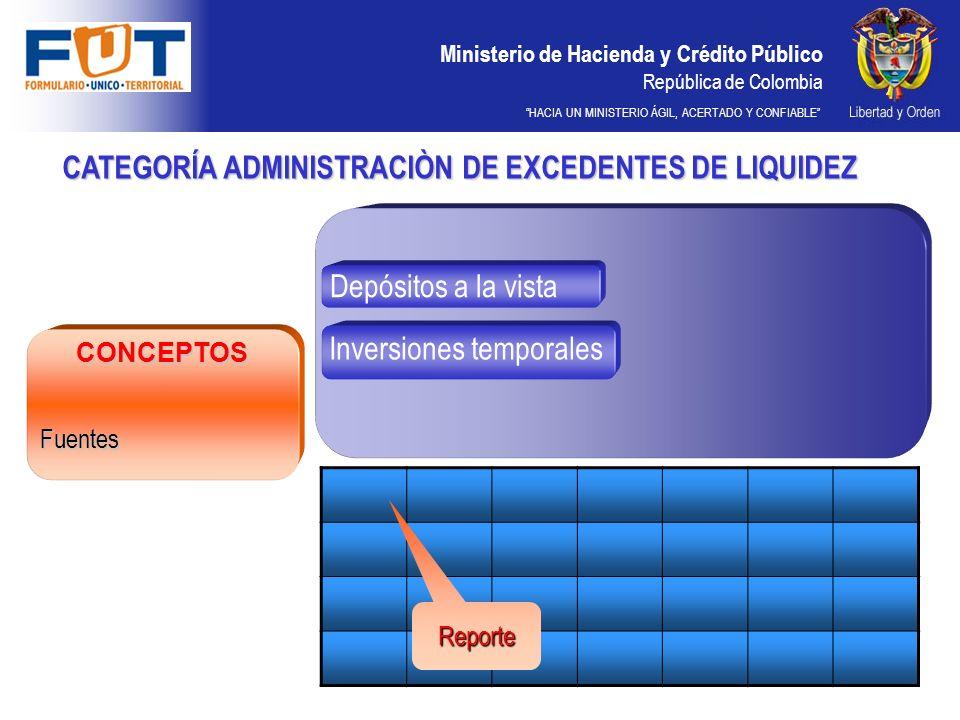 Ministerio de Hacienda y Crédito Público República de Colombia HACIA UN MINISTERIO ÁGIL, ACERTADO Y CONFIABLE CATEGORÍA ADMINISTRACIÒN DE EXCEDENTES D