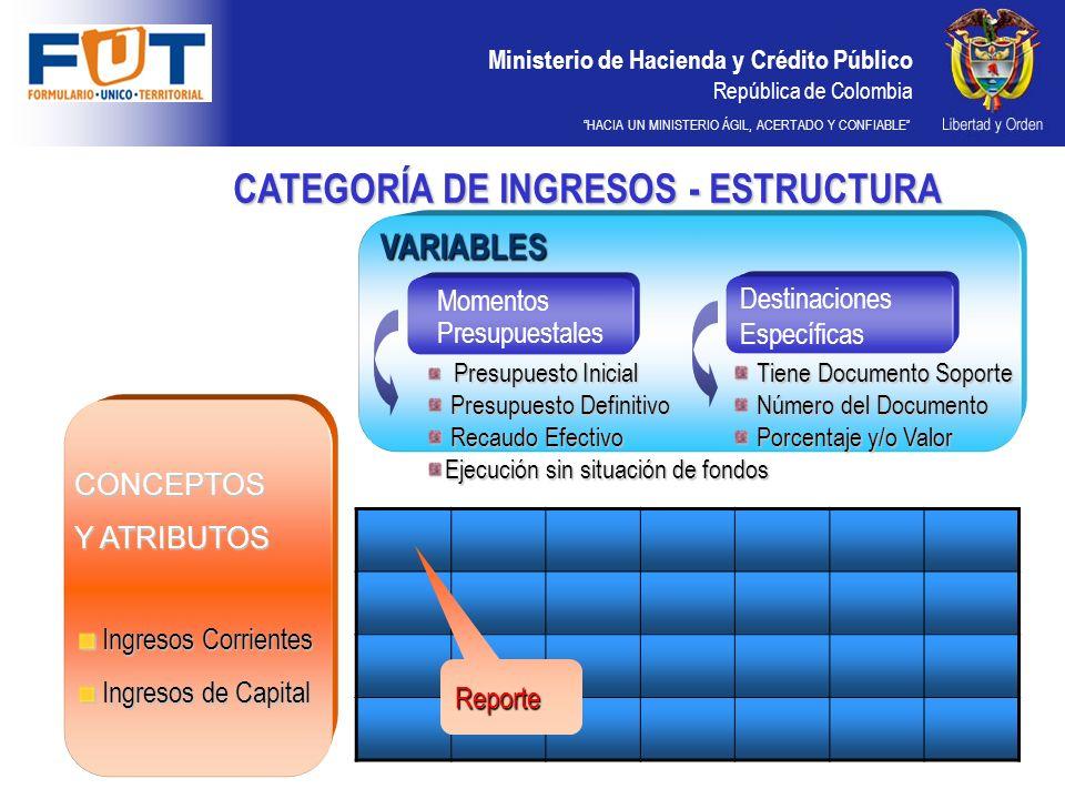 Ministerio de Hacienda y Crédito Público República de Colombia HACIA UN MINISTERIO ÁGIL, ACERTADO Y CONFIABLE CATEGORÍA DE INGRESOS - ESTRUCTURA CONCE