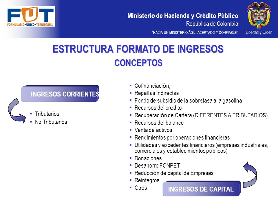 Ministerio de Hacienda y Crédito Público República de Colombia HACIA UN MINISTERIO ÁGIL, ACERTADO Y CONFIABLE ESTRUCTURA FORMATO DE INGRESOS CONCEPTOS INGRESOS DE CAPITAL INGRESOS CORRIENTES Tributarios No Tributarios Cofinanciaci ó n, Regal í as Indirectas Fondo de subsidio de la sobretasa a la gasolina Recursos del cr é dito Recuperaci ó n de Cartera (DIFERENTES A TRIBUTARIOS) Recursos del balance Venta de activos Rendimientos por operaciones financieras Utilidades y excedentes financieros (empresas industriales, comerciales y establecimientos p ú blicos) Donaciones Desahorro FONPET Reducci ó n de capital de Empresas Reintegros Otros