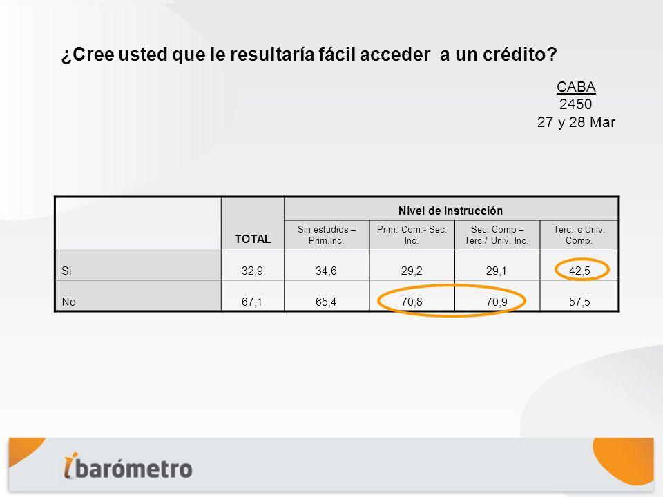 TOTAL Nivel de Instrucción Sin estudios – Prim.Inc.