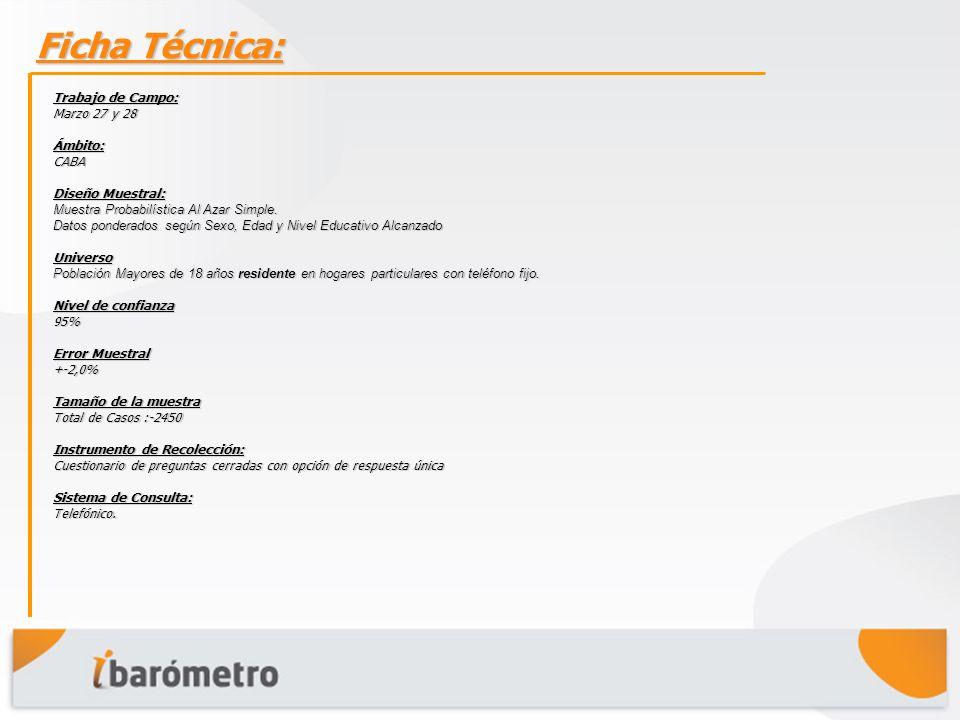 Ficha Técnica: Trabajo de Campo: Marzo 27 y 28 Ámbito:CABA Diseño Muestral: Muestra Probabilística Al Azar Simple.