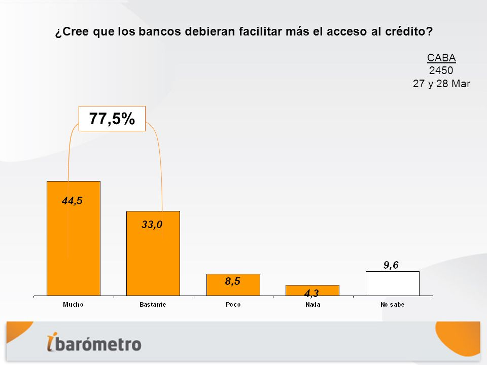 ¿Cree que los bancos debieran facilitar más el acceso al crédito? CABA 2450 27 y 28 Mar 77,5%