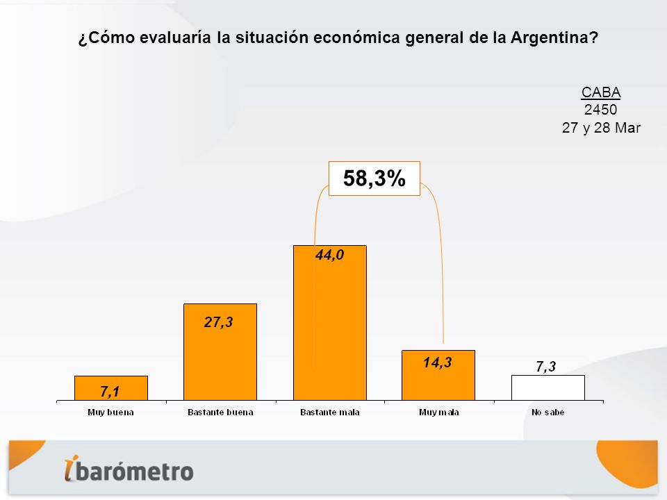 ¿Cómo evaluaría la situación económica general de la Argentina? CABA 2450 27 y 28 Mar 58,3%