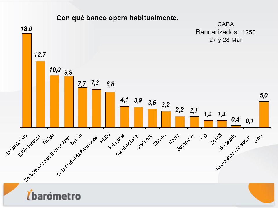 Con qué banco opera habitualmente. CABA Bancarizados: 1250 27 y 28 Mar