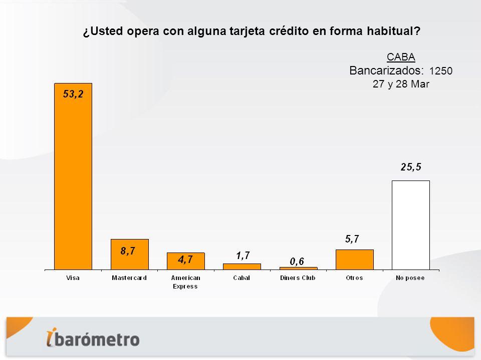¿Usted opera con alguna tarjeta crédito en forma habitual CABA Bancarizados: 1250 27 y 28 Mar