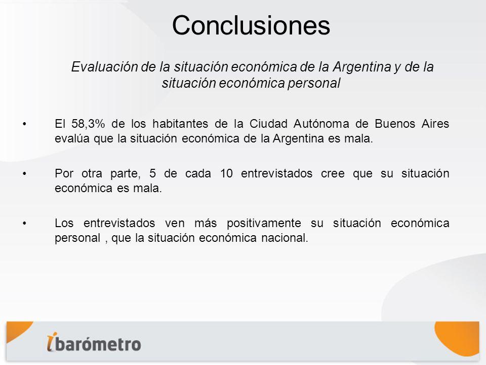 Conclusiones El 58,3% de los habitantes de la Ciudad Autónoma de Buenos Aires evalúa que la situación económica de la Argentina es mala.