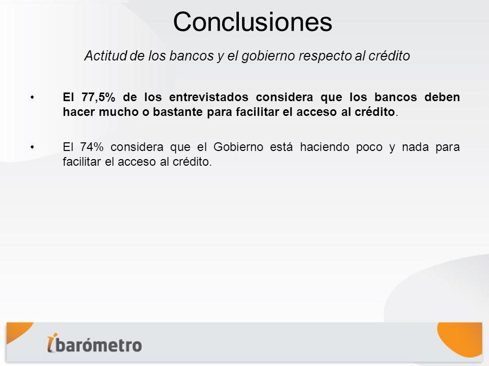 Conclusiones El 77,5% de los entrevistados considera que los bancos deben hacer mucho o bastante para facilitar el acceso al crédito.