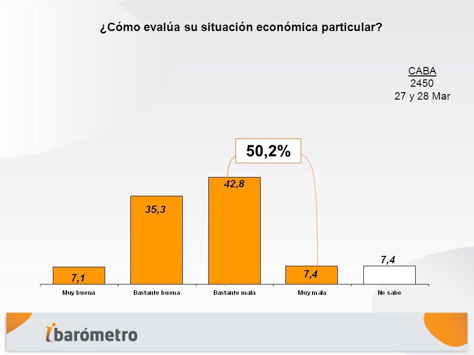 ¿Cómo evalúa su situación económica particular CABA 2450 27 y 28 Mar 50,2%