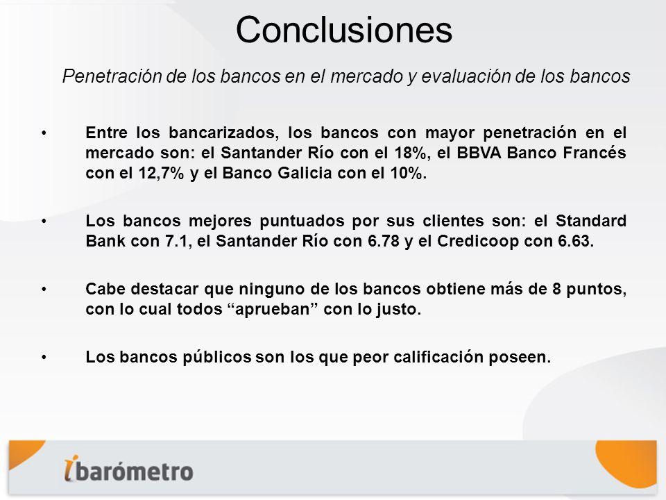 Conclusiones Entre los bancarizados, los bancos con mayor penetración en el mercado son: el Santander Río con el 18%, el BBVA Banco Francés con el 12,7% y el Banco Galicia con el 10%.