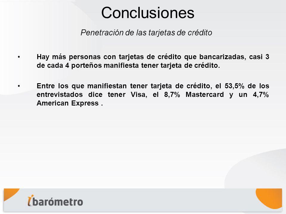 Conclusiones Hay más personas con tarjetas de crédito que bancarizadas, casi 3 de cada 4 porteños manifiesta tener tarjeta de crédito.