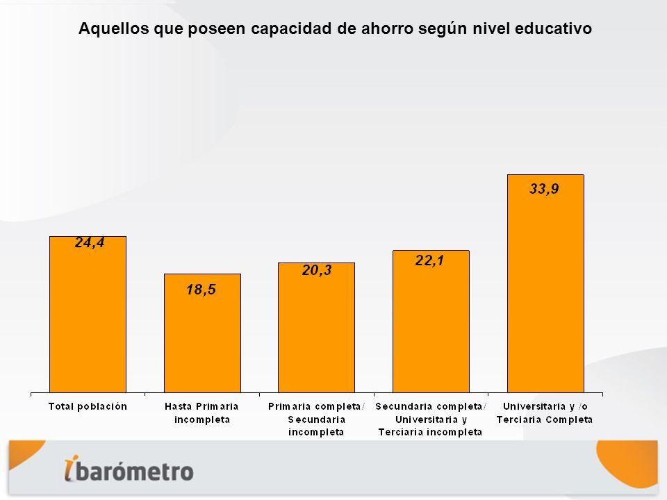 Aquellos que poseen capacidad de ahorro según nivel educativo