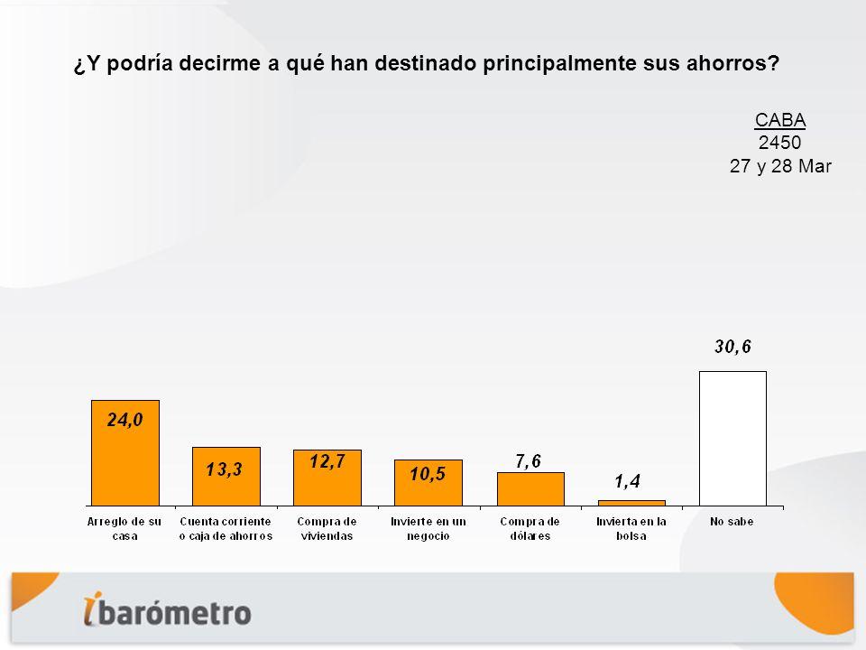 Conclusiones Más de 8 de cada 10 porteños confía, después de la crisis del 2001, poco o nada en los bancos.