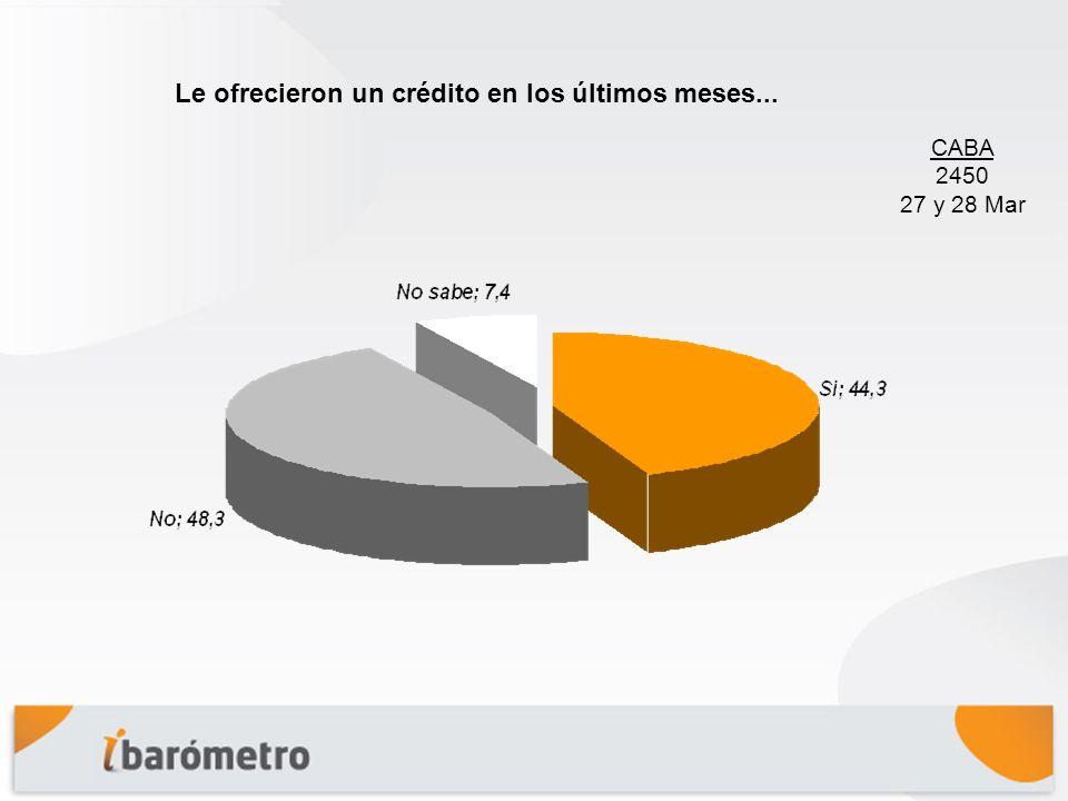 Conclusiones El 52,3% de los entrevistados manifiesta tener alguna cuenta bancaria. Bancarización