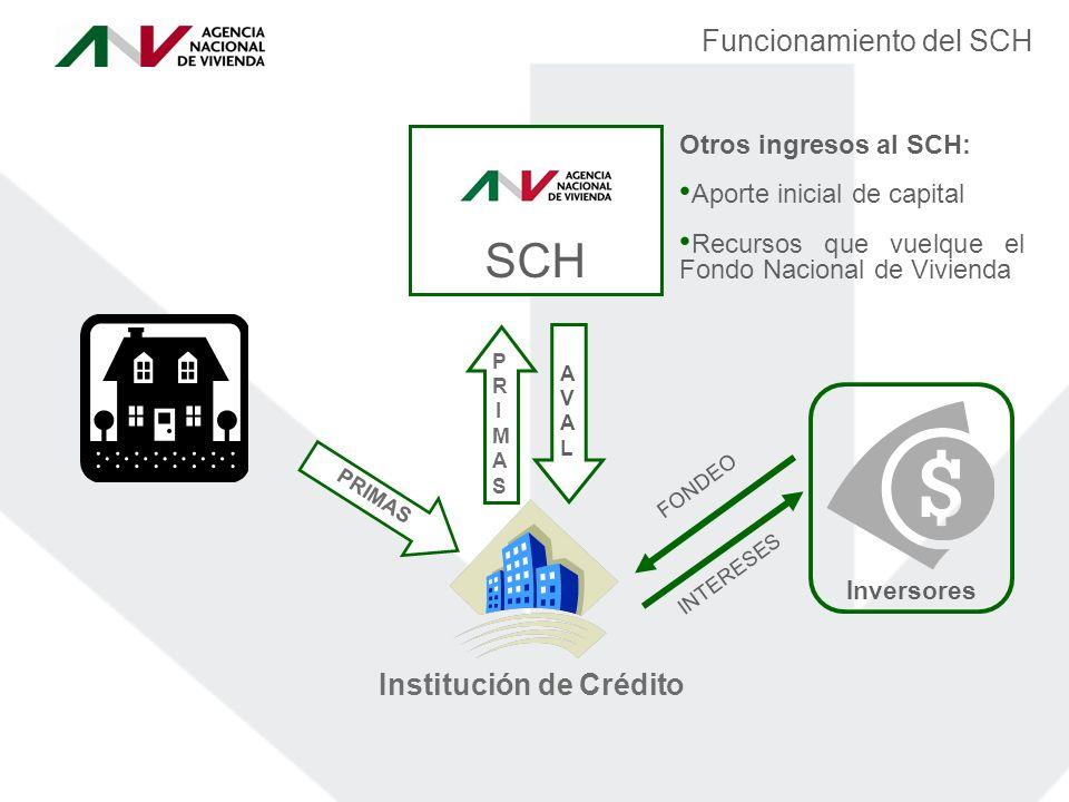 Funcionamiento del SCH INTERESES FONDEO PRIMASPRIMAS PRIMAS Institución de Crédito Inversores SCH Otros ingresos al SCH: Aporte inicial de capital Recursos que vuelque el Fondo Nacional de Vivienda AVALAVAL