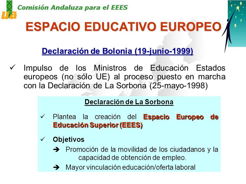 ESPACIO EDUCATIVO EUROPEO Declaración de Bolonia (19-junio-1999) Impulso de los Ministros de Educación Estados europeos (no sólo UE) al proceso puesto en marcha con la Declaración de La Sorbona (25-mayo-1998) Declaración de La Sorbona Espacio Europeo de Educación Superior (EEES) Plantea la creación del Espacio Europeo de Educación Superior (EEES) Objetivos Promoción de la movilidad de los ciudadanos y la capacidad de obtención de empleo.