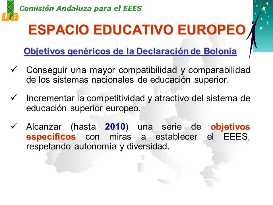 ESPACIO EDUCATIVO EUROPEO Objetivos genéricos de la Declaración de Bolonia Conseguir una mayor compatibilidad y comparabilidad de los sistemas nacionales de educación superior.