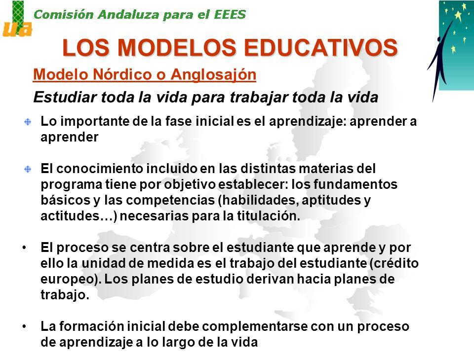 NUEVA ESTRUCTURA DE LAS TITULACIONES Evaluación de los programas oficiales de posgrado (ANECA), con criterios, indicadores y estándares publicados.