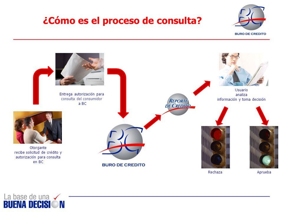 ¿Cómo es el proceso de consulta? Entrega autorización para consulta del consumidor a BC Usuario analiza información y toma decisión Otorgante recibe s