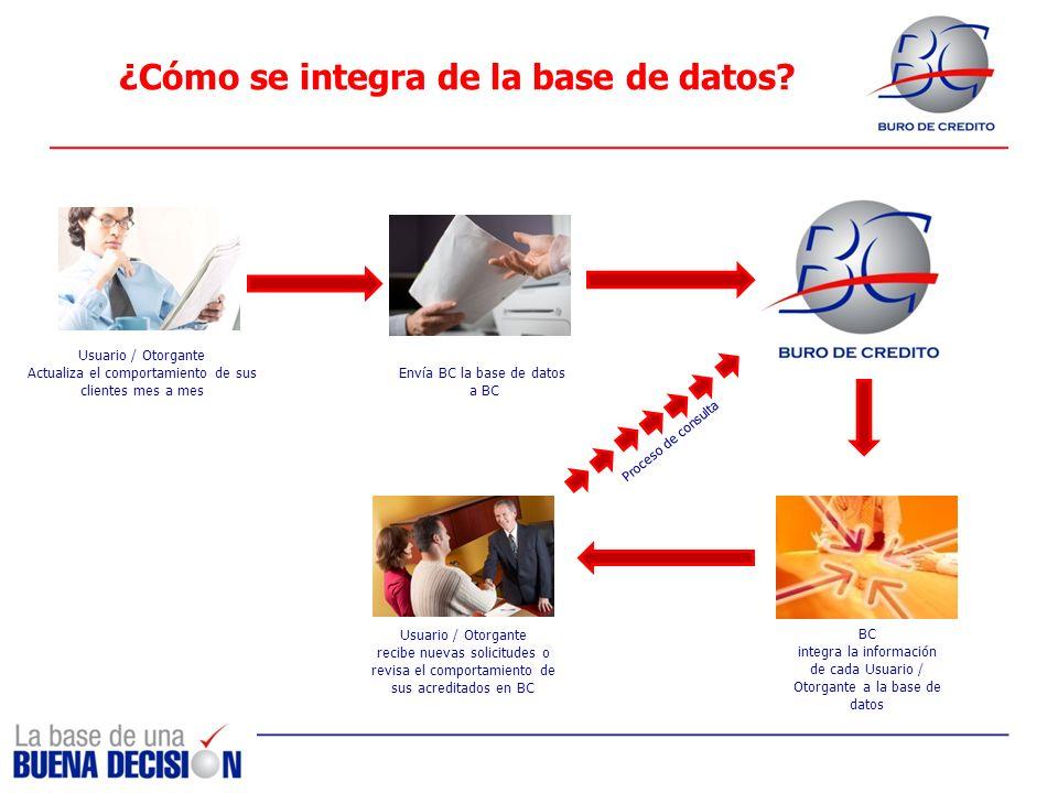¿Cómo se integra de la base de datos? Envía BC la base de datos a BC Usuario / Otorgante Actualiza el comportamiento de sus clientes mes a mes BC inte