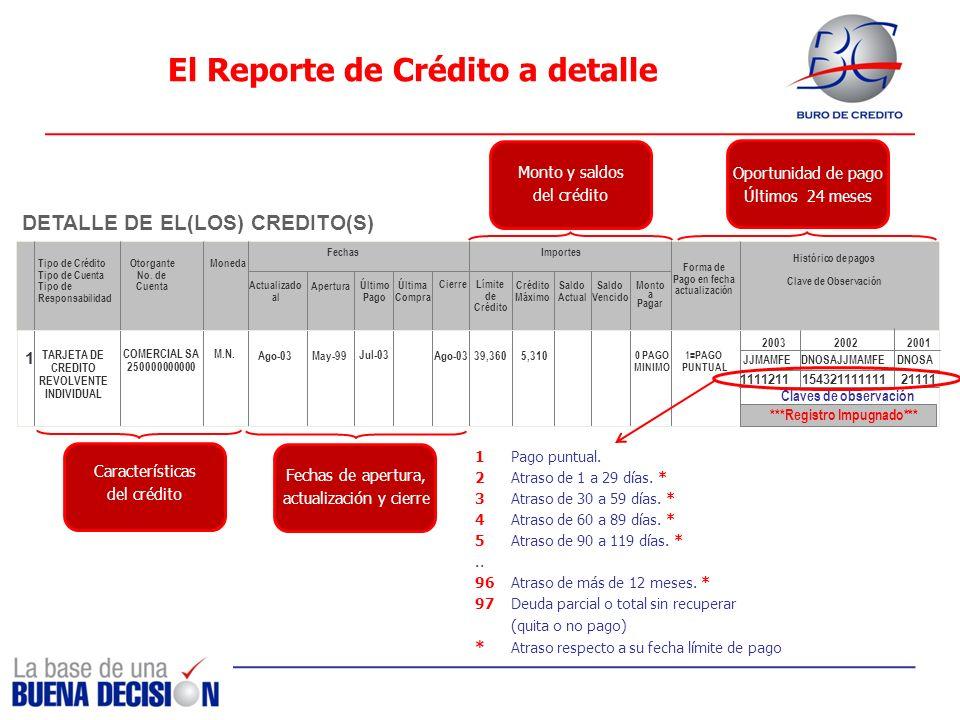 El Reporte de Crédito a detalle Tipo de Crédito Tipo de Cuenta Tipo de Responsabilidad Otorgante No. de Cuenta Moneda Actualizado al Último Pago Últim