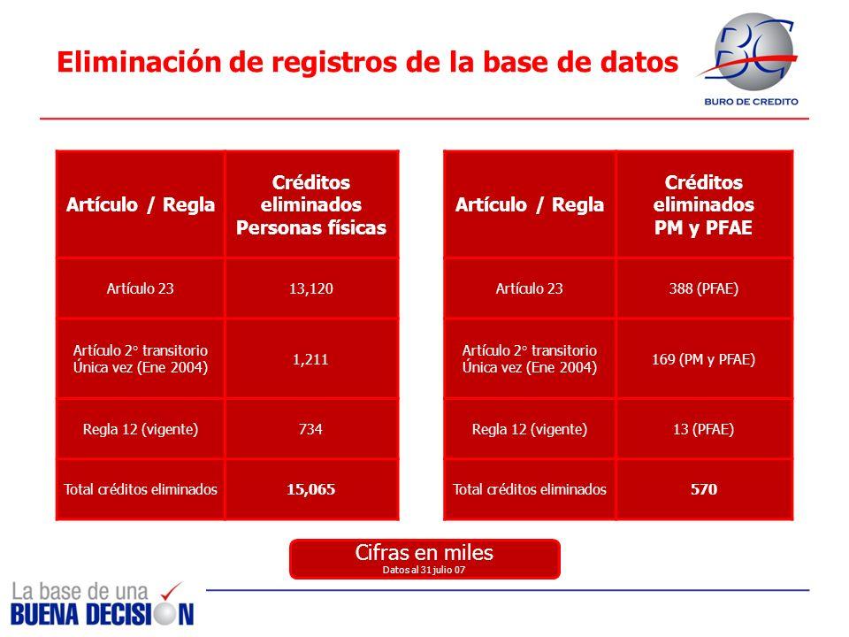 Eliminación de registros de la base de datos Artículo / Regla Créditos eliminados Personas físicas Artículo 2313,120 Artículo 2° transitorio Única vez