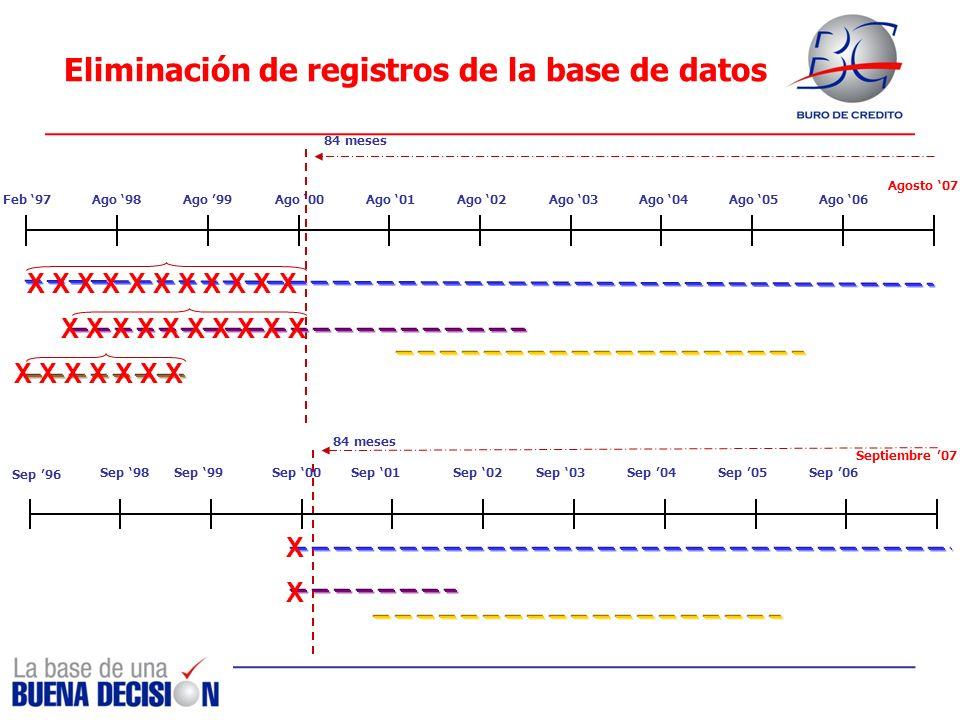 Eliminación de registros de la base de datos Cifras en miles Feb 97 Agosto 07 Ago 98Ago 00Ago 01Ago 02Ago 03Ago 04Ago 05Ago 06Ago 99 84 meses Septiemb