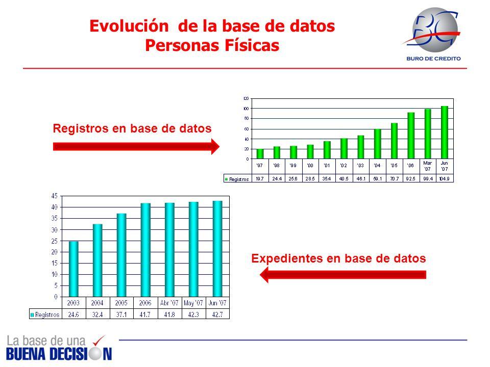 Evolución de la base de datos Personas Físicas Registros en base de datos Expedientes en base de datos