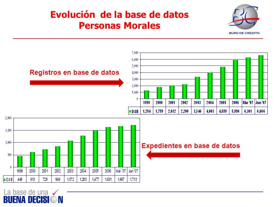 Evolución de la base de datos Personas Morales Registros en base de datos Expedientes en base de datos