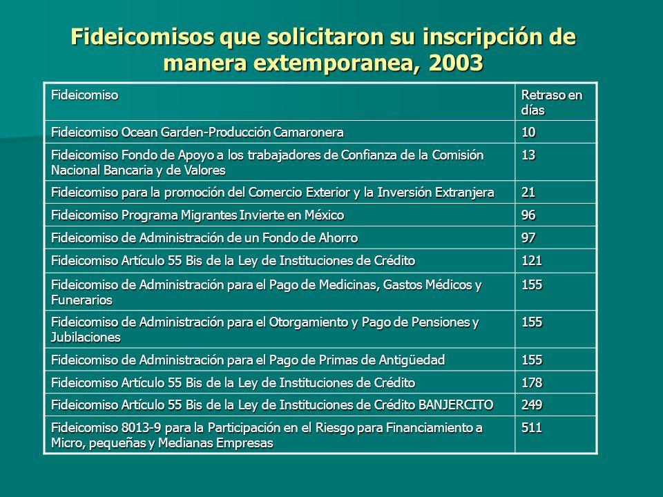 Fideicomisos que solicitaron su inscripción de manera extemporanea, 2003 Fideicomiso Retraso en días Fideicomiso Ocean Garden-Producción Camaronera 10 Fideicomiso Fondo de Apoyo a los trabajadores de Confianza de la Comisión Nacional Bancaria y de Valores 13 Fideicomiso para la promoción del Comercio Exterior y la Inversión Extranjera 21 Fideicomiso Programa Migrantes Invierte en México 96 Fideicomiso de Administración de un Fondo de Ahorro 97 Fideicomiso Artículo 55 Bis de la Ley de Instituciones de Crédito 121 Fideicomiso de Administración para el Pago de Medicinas, Gastos Médicos y Funerarios 155 Fideicomiso de Administración para el Otorgamiento y Pago de Pensiones y Jubilaciones 155 Fideicomiso de Administración para el Pago de Primas de Antigüedad 155 Fideicomiso Artículo 55 Bis de la Ley de Instituciones de Crédito 178 Fideicomiso Artículo 55 Bis de la Ley de Instituciones de Crédito BANJERCITO 249 Fideicomiso 8013-9 para la Participación en el Riesgo para Financiamiento a Micro, pequeñas y Medianas Empresas 511